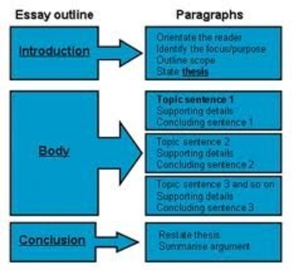 Essay Form And Structure: How To Write An Essay | Letterpile