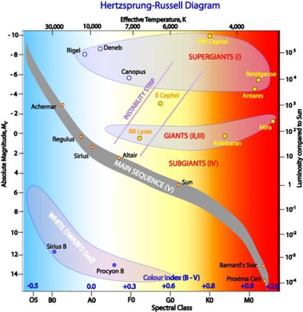 The Hertz-Russell diagram is plot of each star showing the relationship between its surface temperature (color) versus its luminosity compared to the Sun. Click on photo to enlarge it.