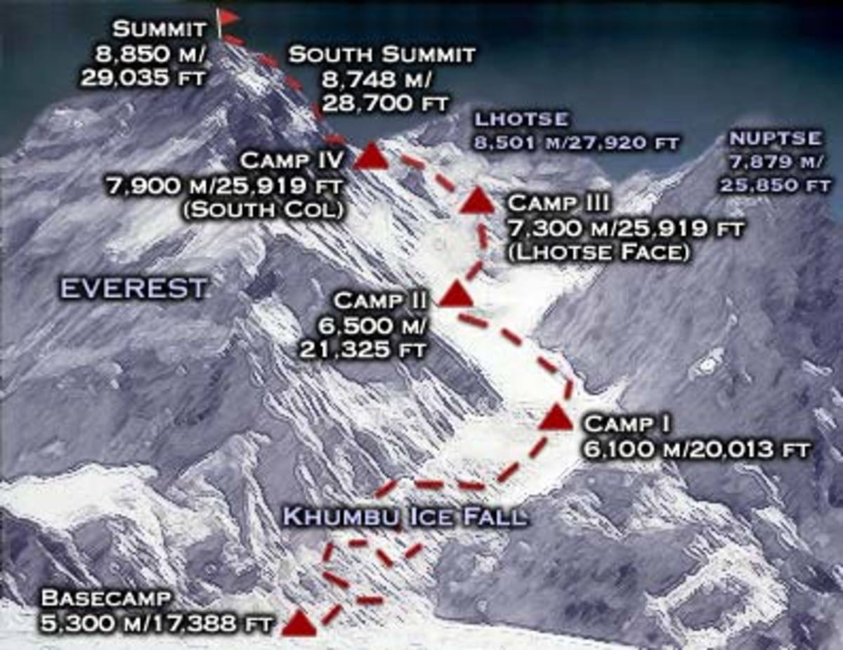 Map of Mt. Everest from Base Camp to the summit. (Click to view full size)