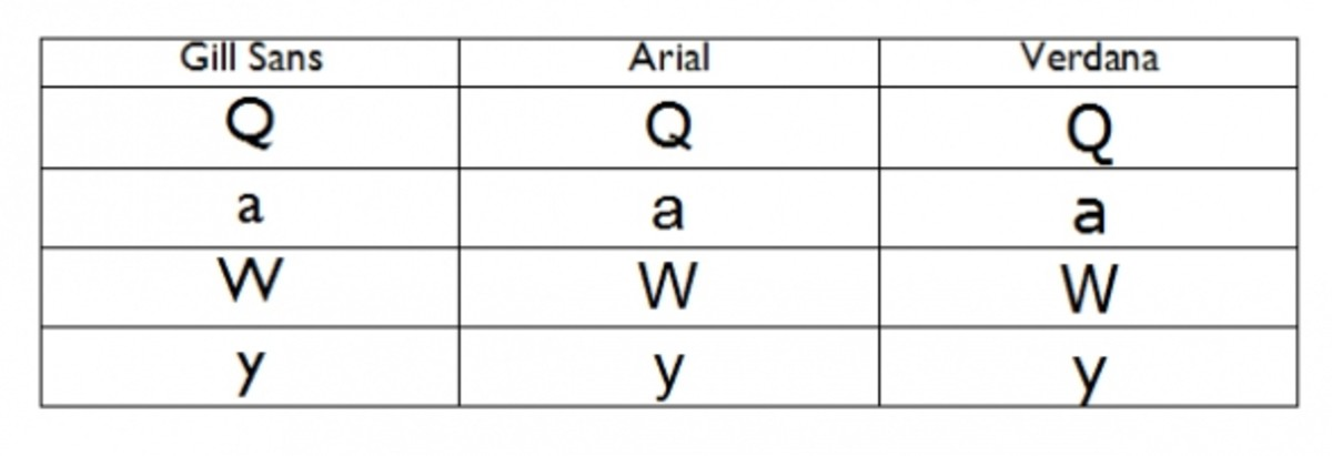 Gill Sans compared with Arial and Verdana