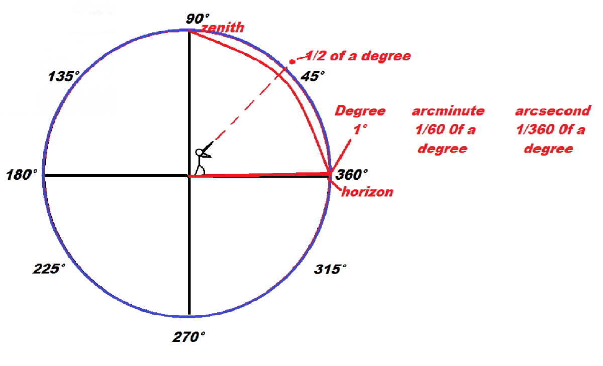 Circumference; Degrees, Arcminutes, Arcseconds