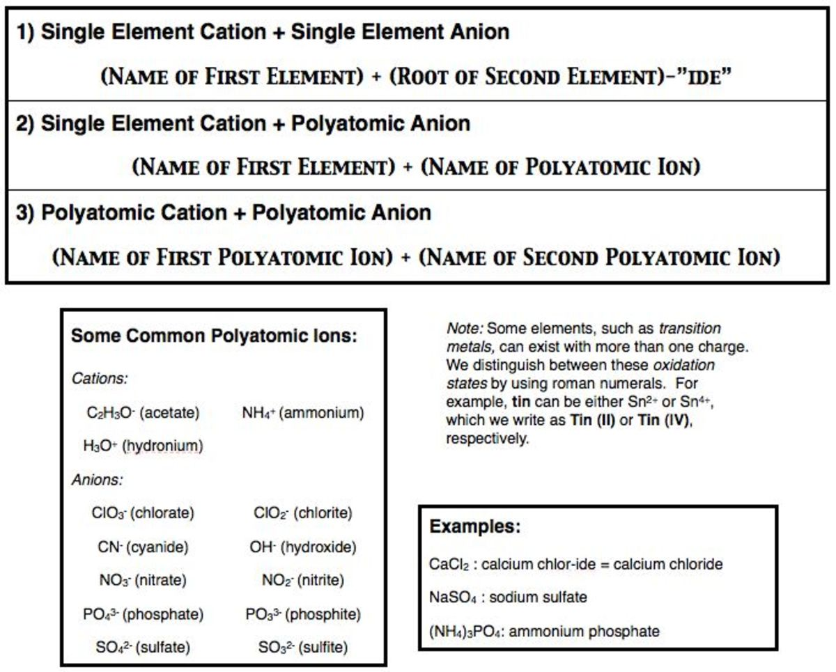 Steps To Naming Ionic And Covalent Compounds Owlcation