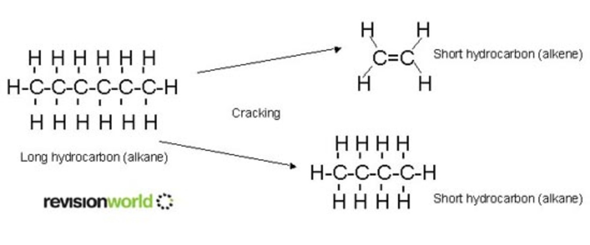 Cracking breaks long alkanes (hydrocarbons with only single bonds) into shorter alkanes and short alkenes (hydrocarbons with one or more double bonds)
