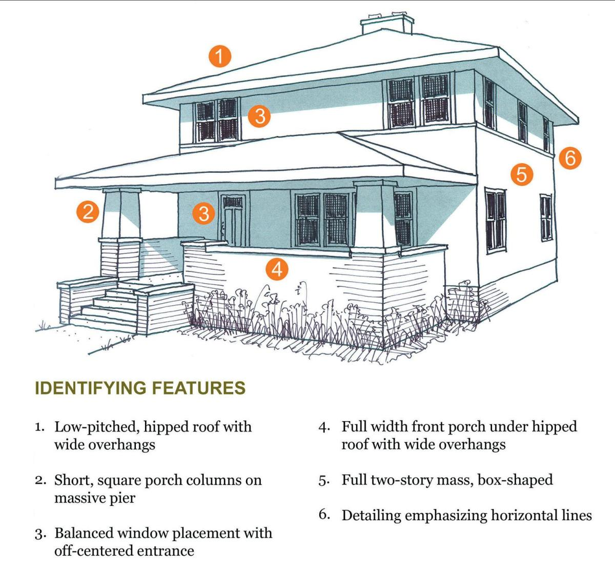 American foursquare house style for American foursquare floor plans