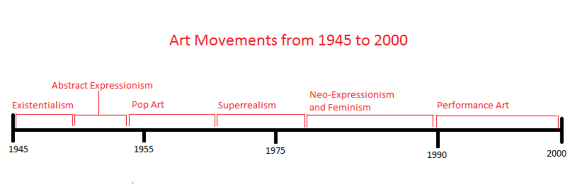 Timeline of Art Movements from 1945 to 2000. Timeline made by shanna11. Click on image for larger size.