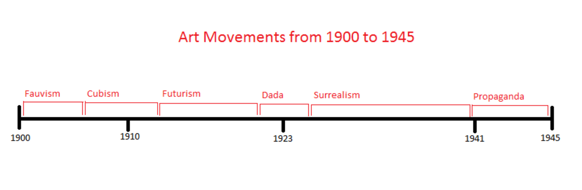 Art Movements from 1900-1945. Timeline created by Shanna11. Click on image for larger size.