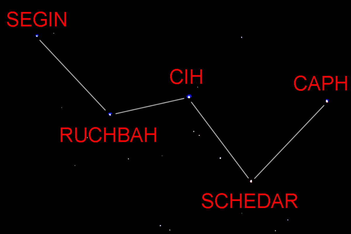 The 'W' part of the constellation of Cassiopeia, on the other side of the Pole Star to the Plough or Big Dipper, is one of the most distinctive of stellar groupings