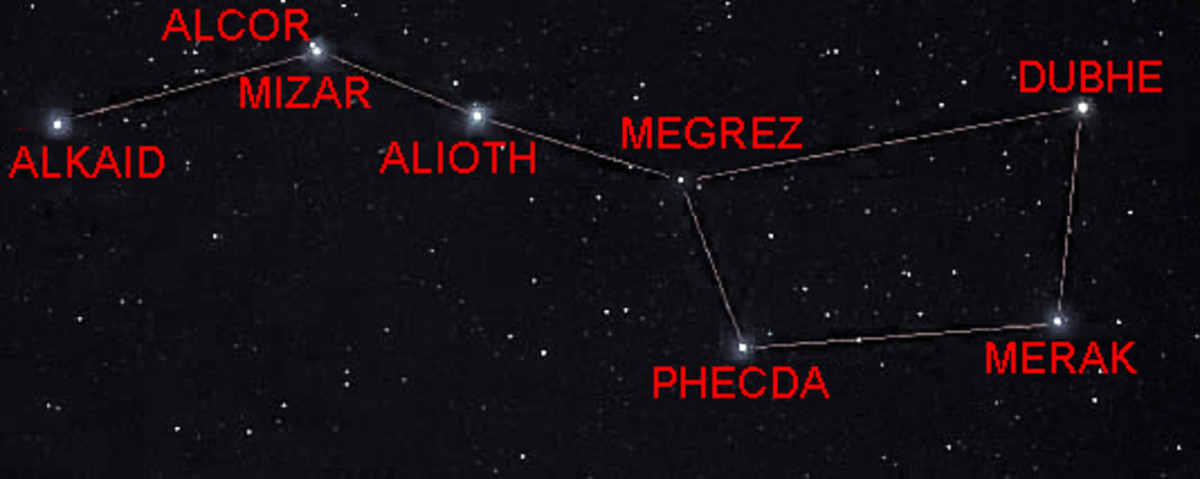 The distinctive seven stars of the 'Plough' or 'Big Dipper', part of the constellation Ursa Major. Notice one of the 'stars' is actually two stars close together - Mizar and Alcor
