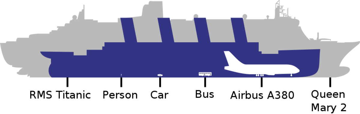 Titanic Size Comparison to Modern Cruise Ships | TurboFuture
