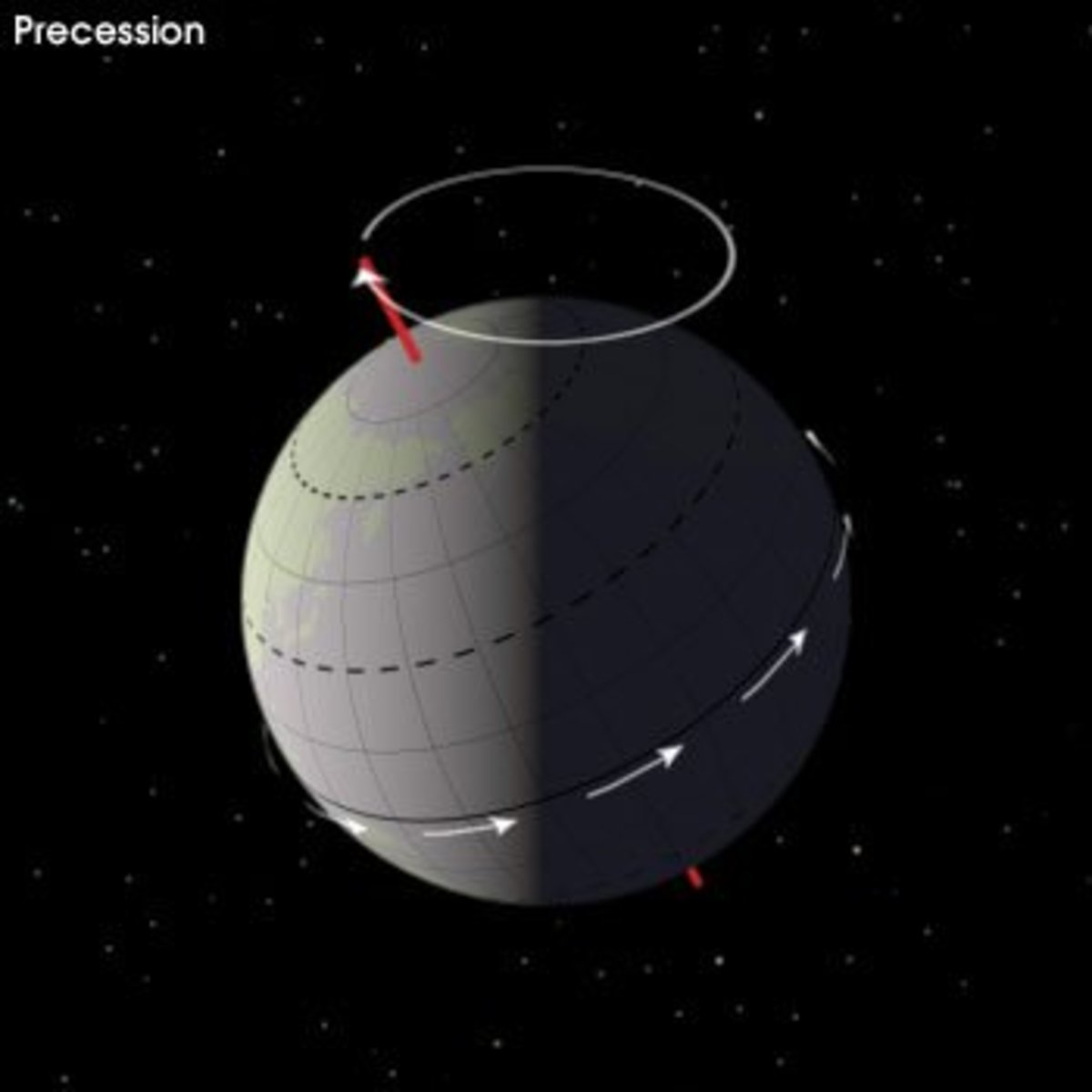 Precession of the Earth's axis. The white arrows around the equator show the daily rotation of the Earth. The circle around the North Pole shows the path the pole traces over 25,772 years.