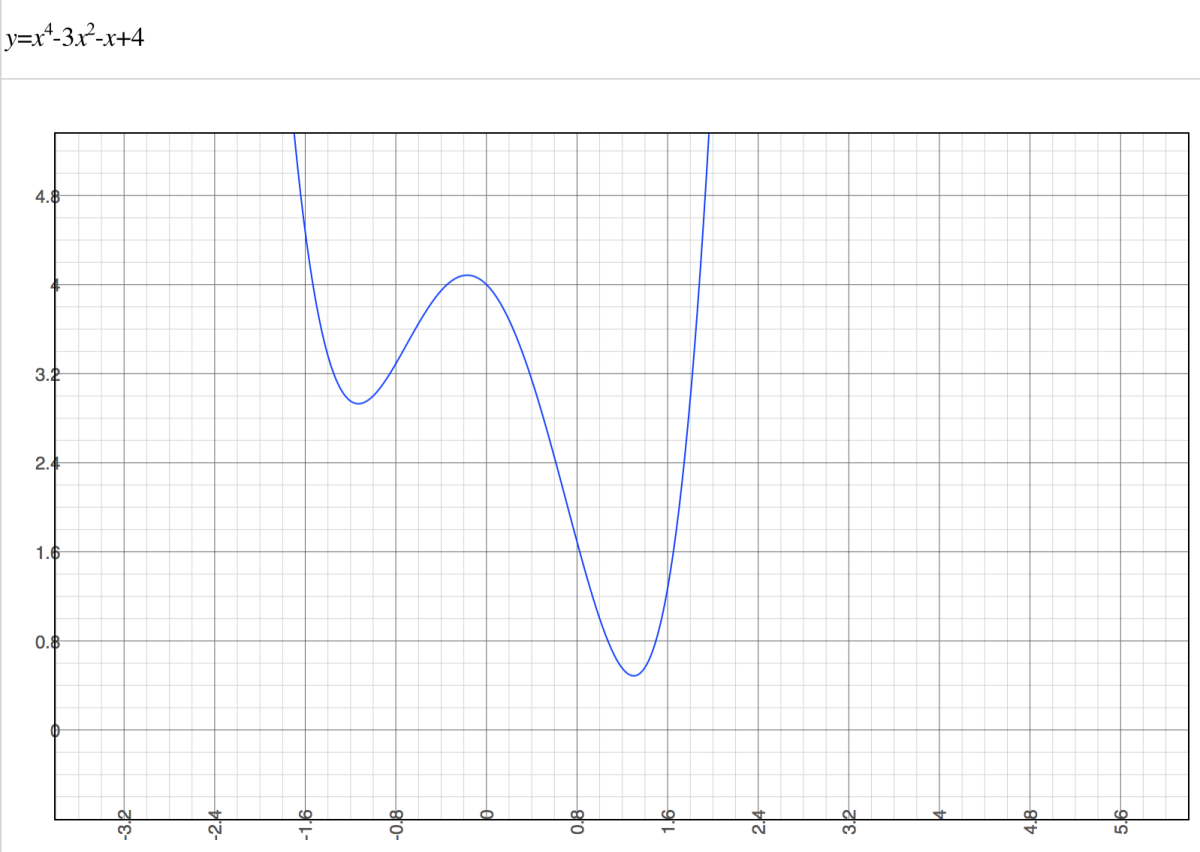 A graph of a polynomial of a single variable shows nice curvature.