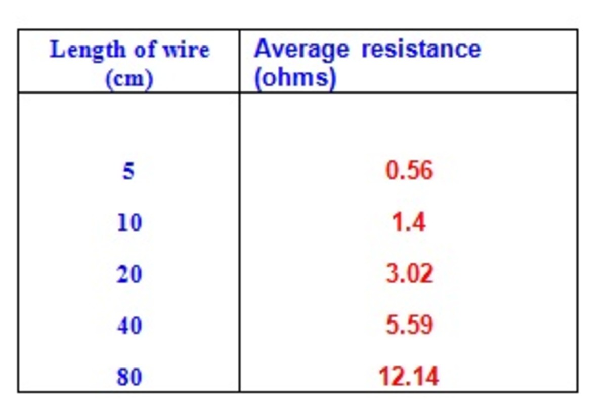 resistance of wire coursework conclusion