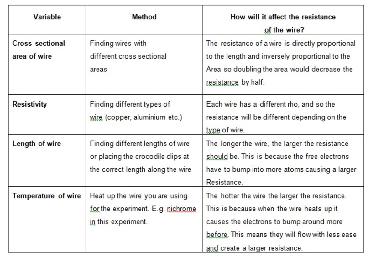 An investigation into the resistance of a wire gcse physics table 2 variables keyboard keysfo