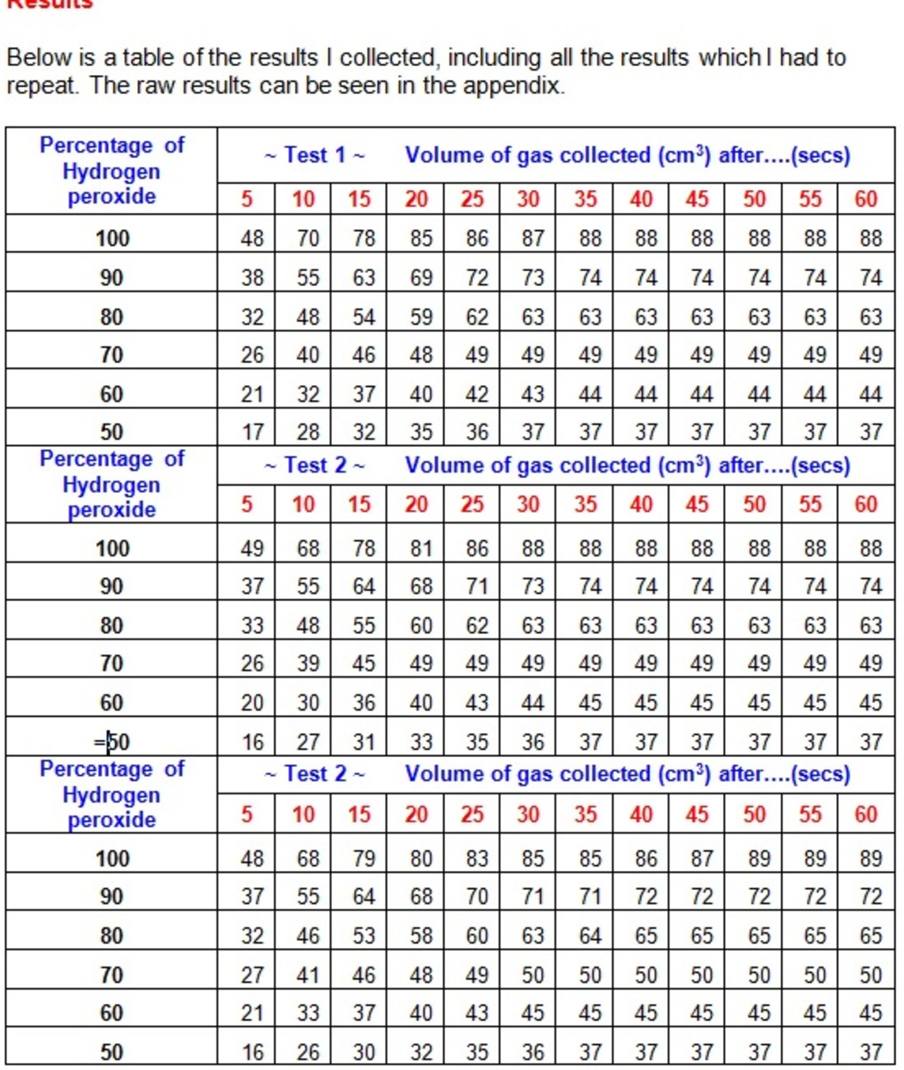 Figure 4. Full table of results.