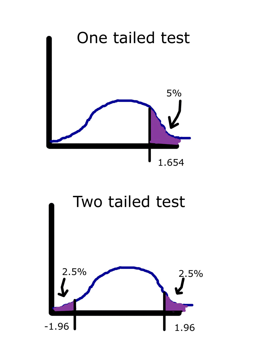 how to know if one tailed or two tailed t-test