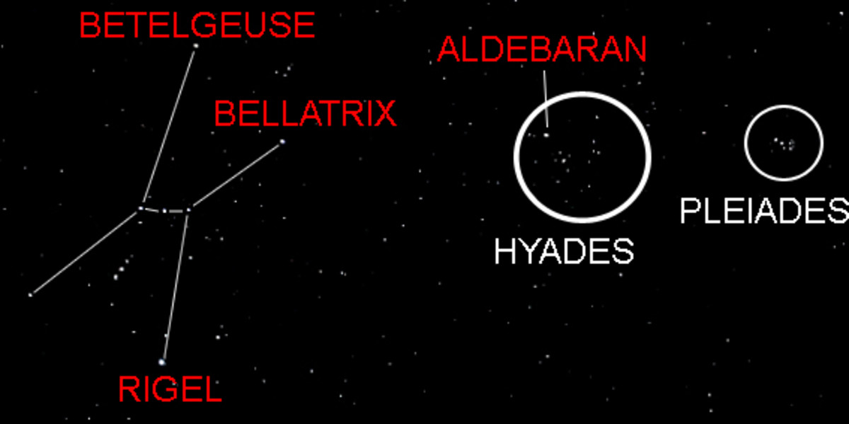 The Hyades and the Pleiades in relation to the constellation of Orion (the orientation of the diagram depends on the latitude of the observer). Aldebaran is not a part of the Hyades, but just lies in the same line of sight at 65 light years distance