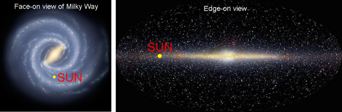 The position of our Sun in our Galaxy, the Milky Way. An edge-on view makes it obvious that many more stars could be seen 'left' and 'right', in the plane of the Milky Way than 'up' and 'down'. That is why we see a band of light in these directions