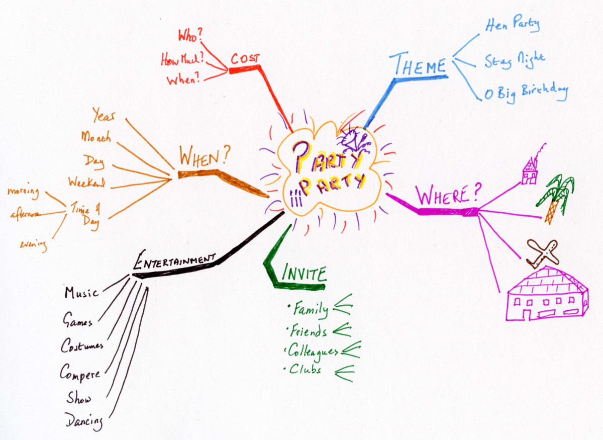 A mind map with a focus and branches added