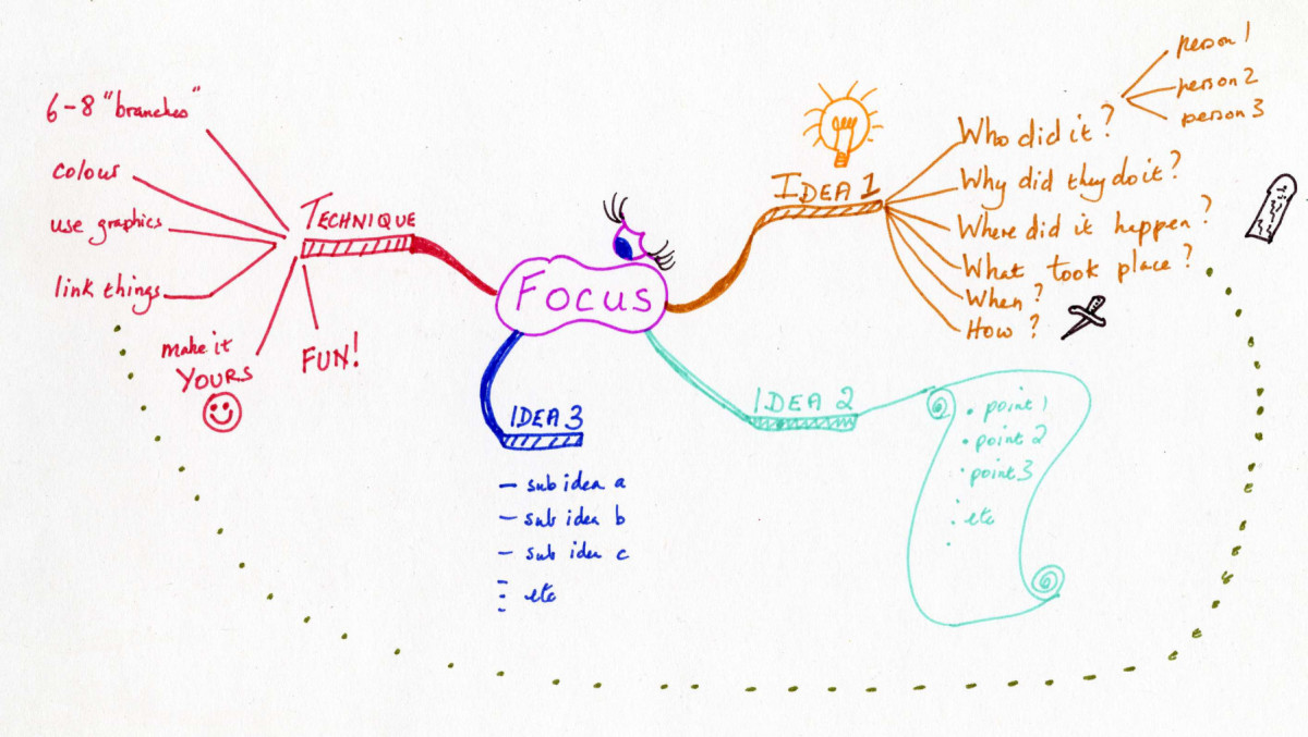 How to create a Mind Map / Spider Diagram.