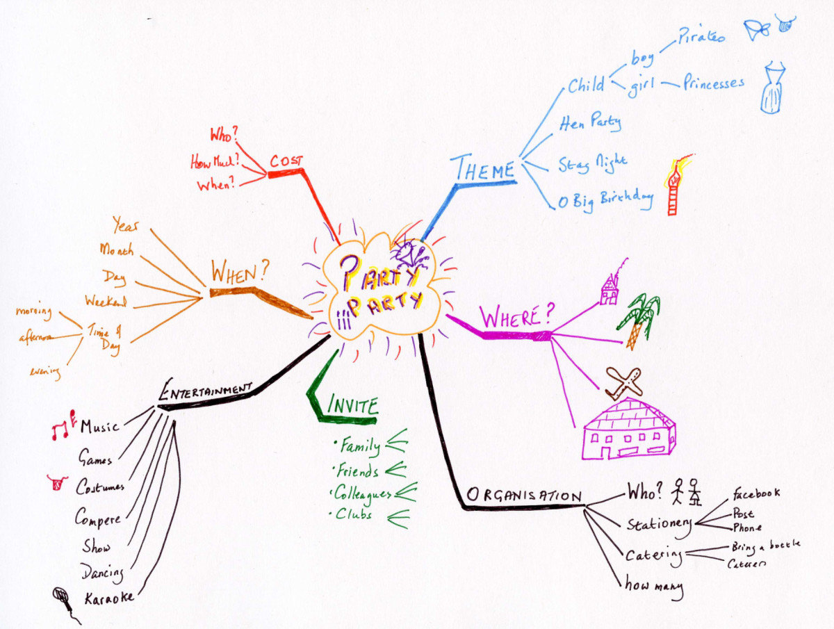 Mind Map updated to add extra branches and information