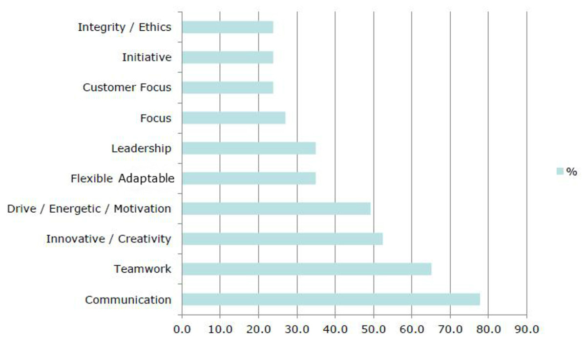 What do employers look for in graduates? Teamwork and communication skills.