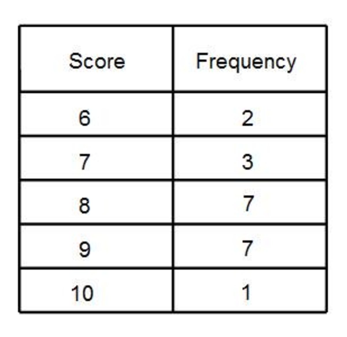 Mean From A Frequency Table. How To Work Out The Mean Average From ...