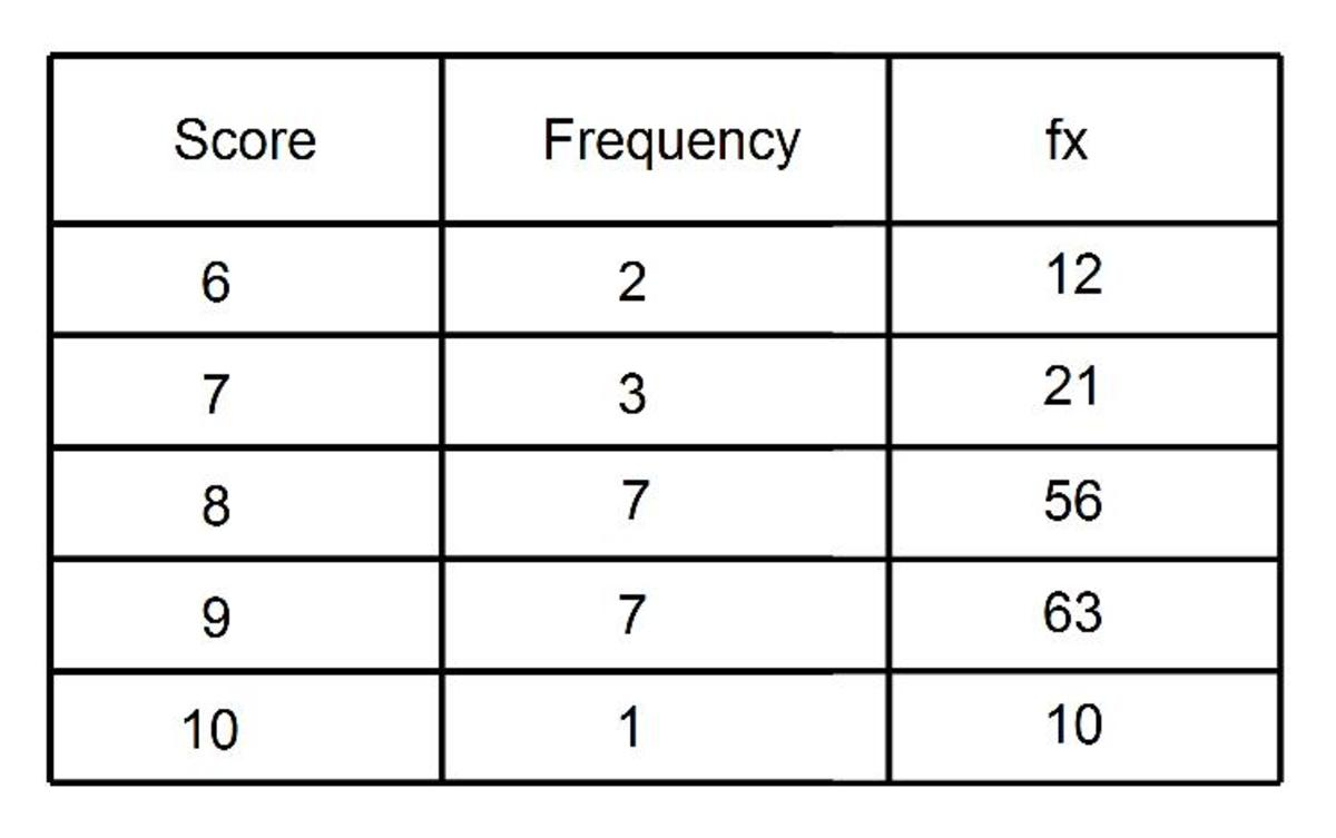 mean-from-a-frequency-table-how-to-work-out-the-mean-average-from-a-frequency-table