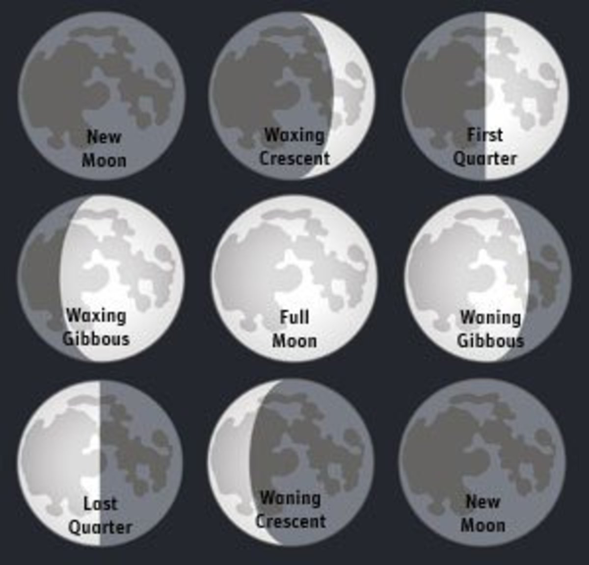 Phases Of The Moon For Kids The phases of the moon