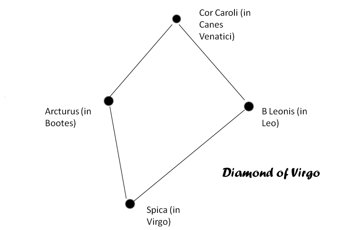 The Diamond of Virgo is made up of four bright stars in four different constellations.