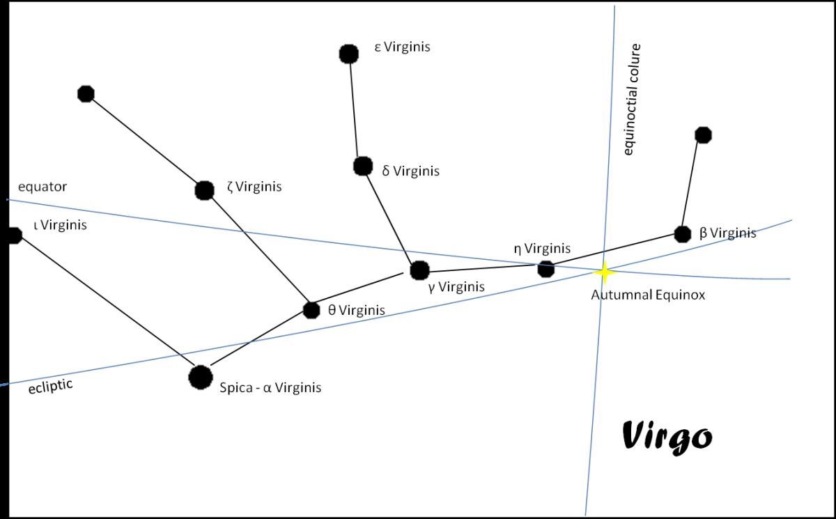 Virgo, with its main stars.