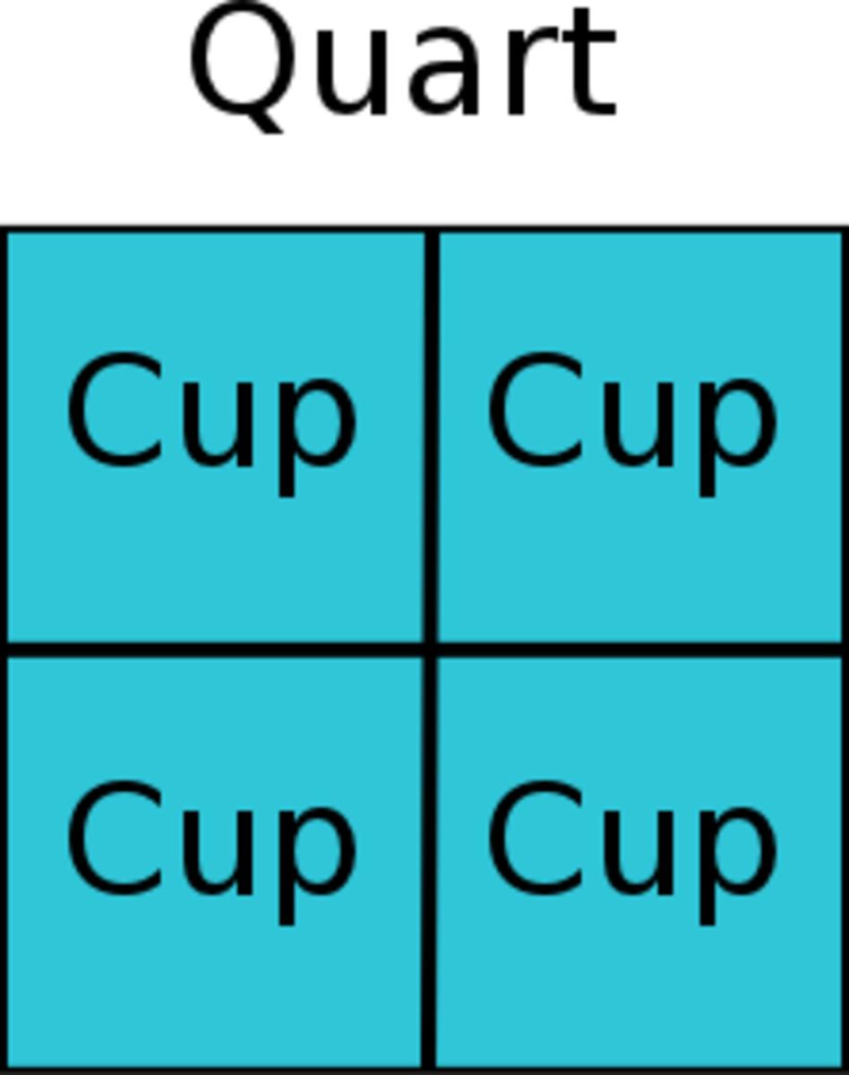 remember-measurement-conversions-mnemonic-device-cups-pints-quarts-gallons