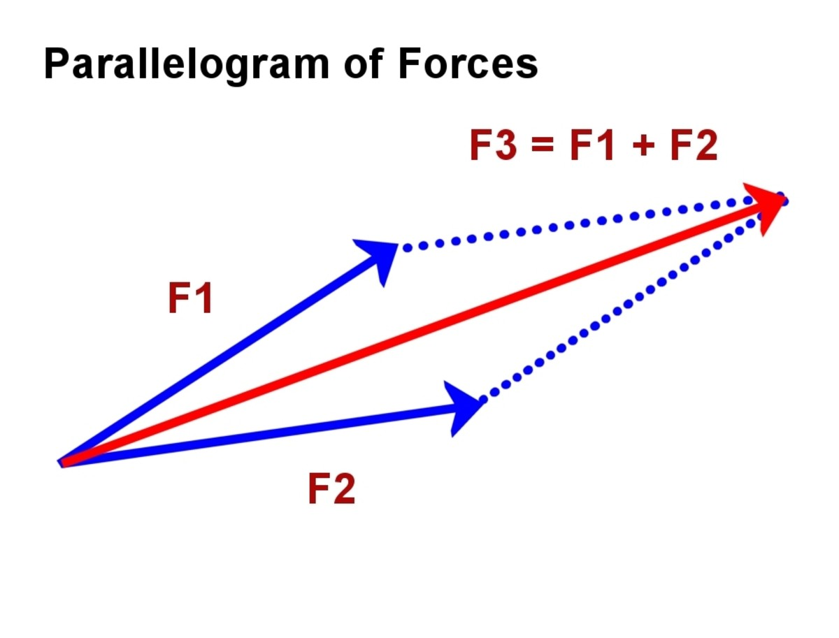 Parallelogram of forces. F3 is the sum of the forces F1 and F2