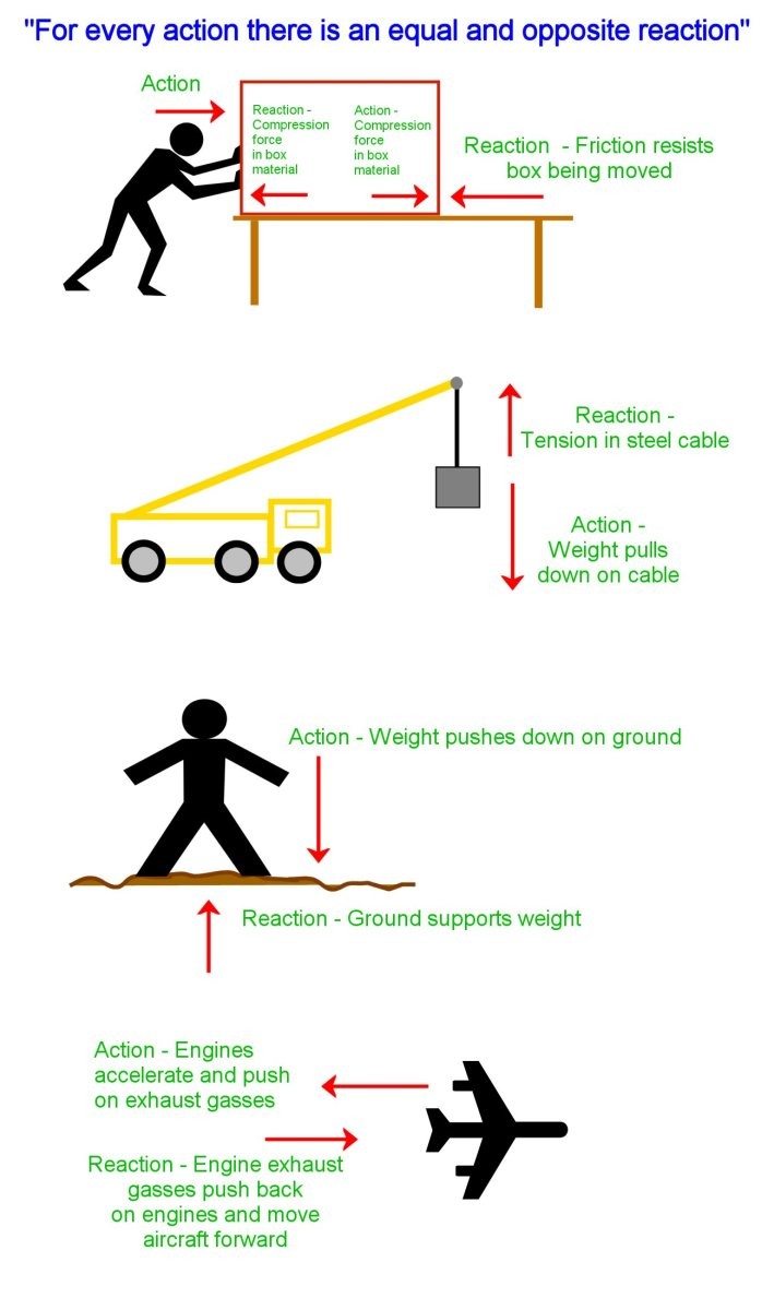 Examples of active and reactive forces