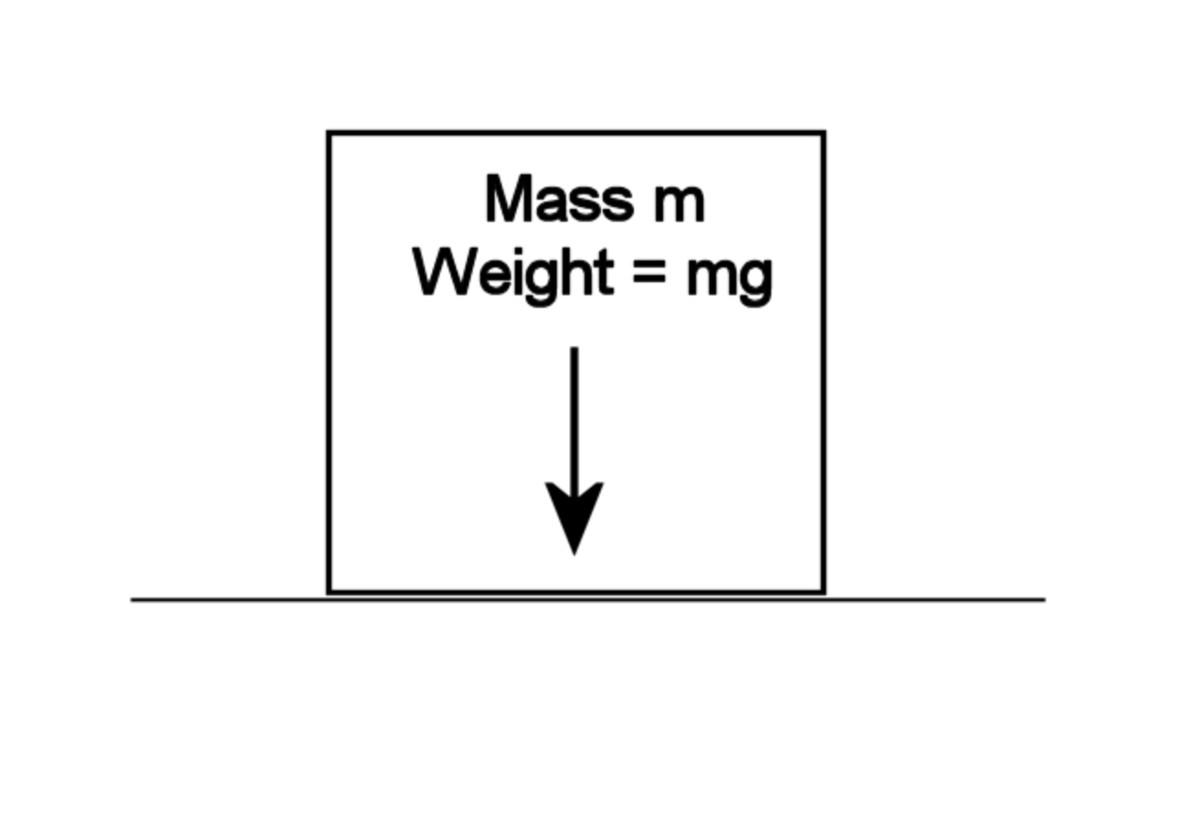 Weight is the Force on a Mass Due to Gravity. The weight of a body of mass m equals mg, where g is the acceleration due to gravity