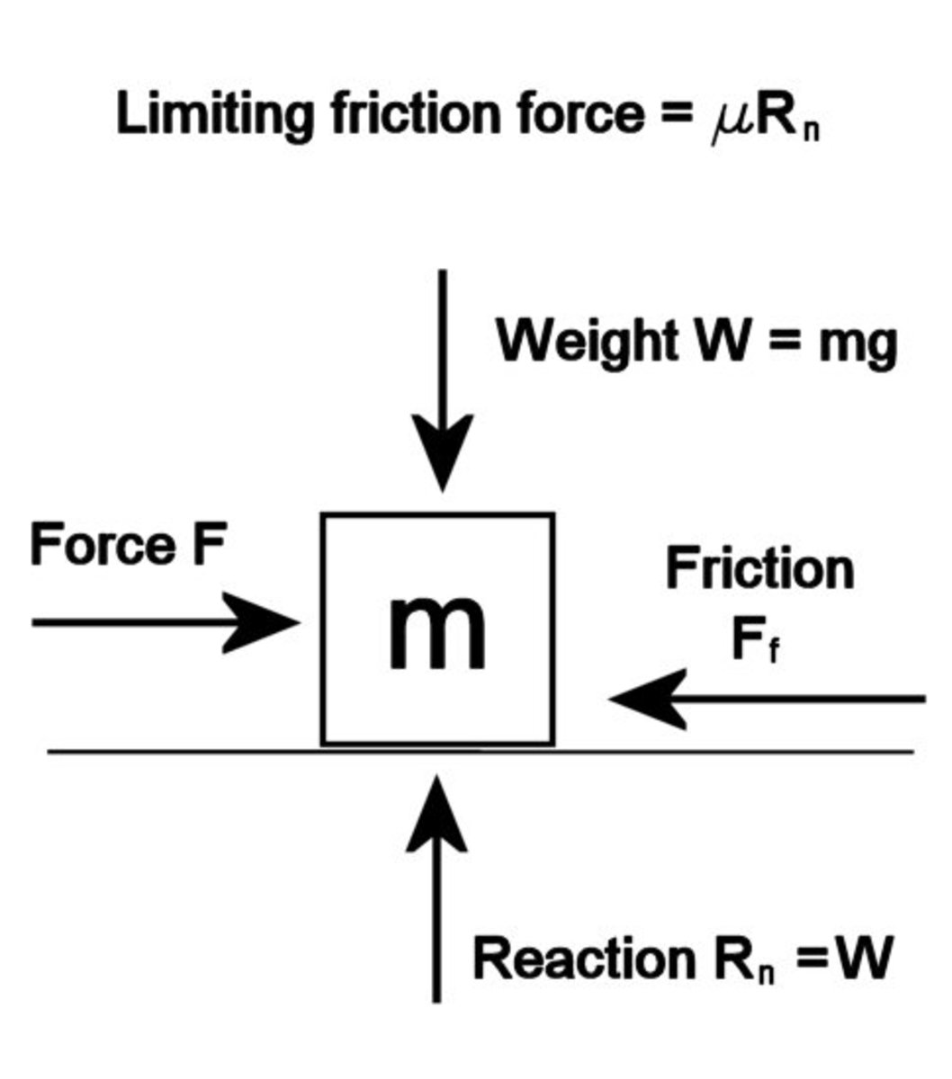 Forces acting on a mass when a force attempts to slide it along a surface. When the mass is just about to slide, the friction force Ff reaches a maximum value μRn