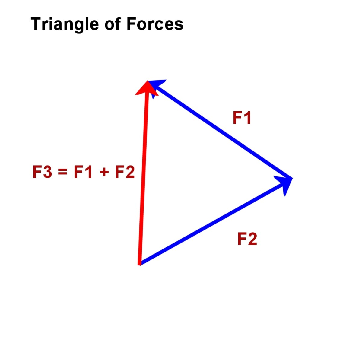 A vector diagram showing a triangle of forces. F3 is the sum of the two forces F1 and F2