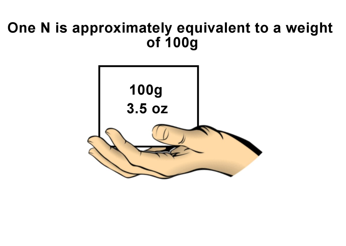 One N is equivalent to about 100g or 3.5 ounces, a little more than a pack of playing cards.