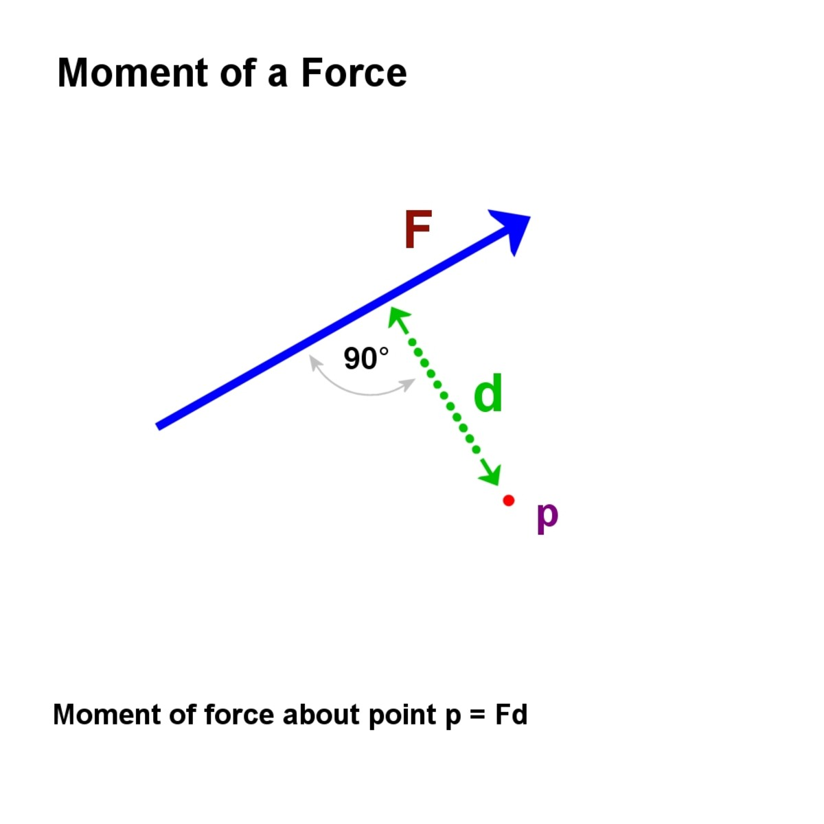 Moment of a force