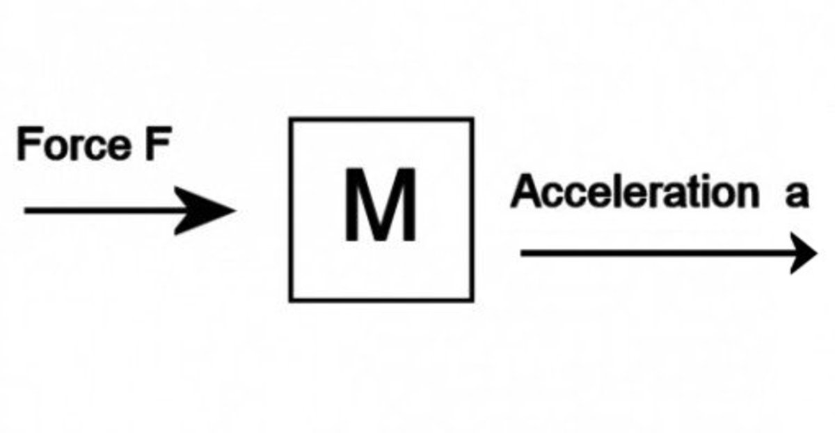 A force causes a mass to accelerate.