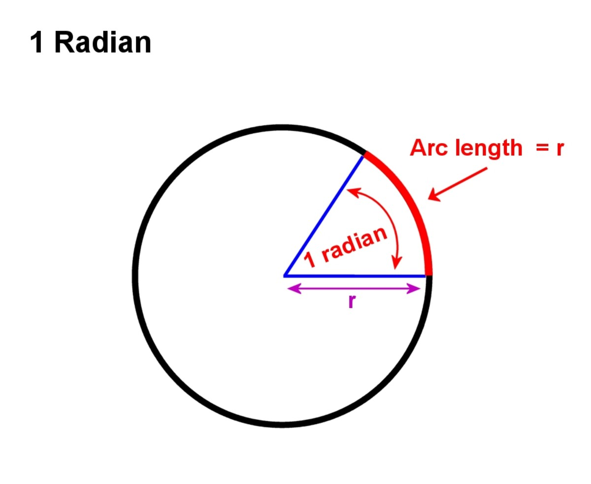 1 radian is the angle subtended by an arc of length equal to the radius r