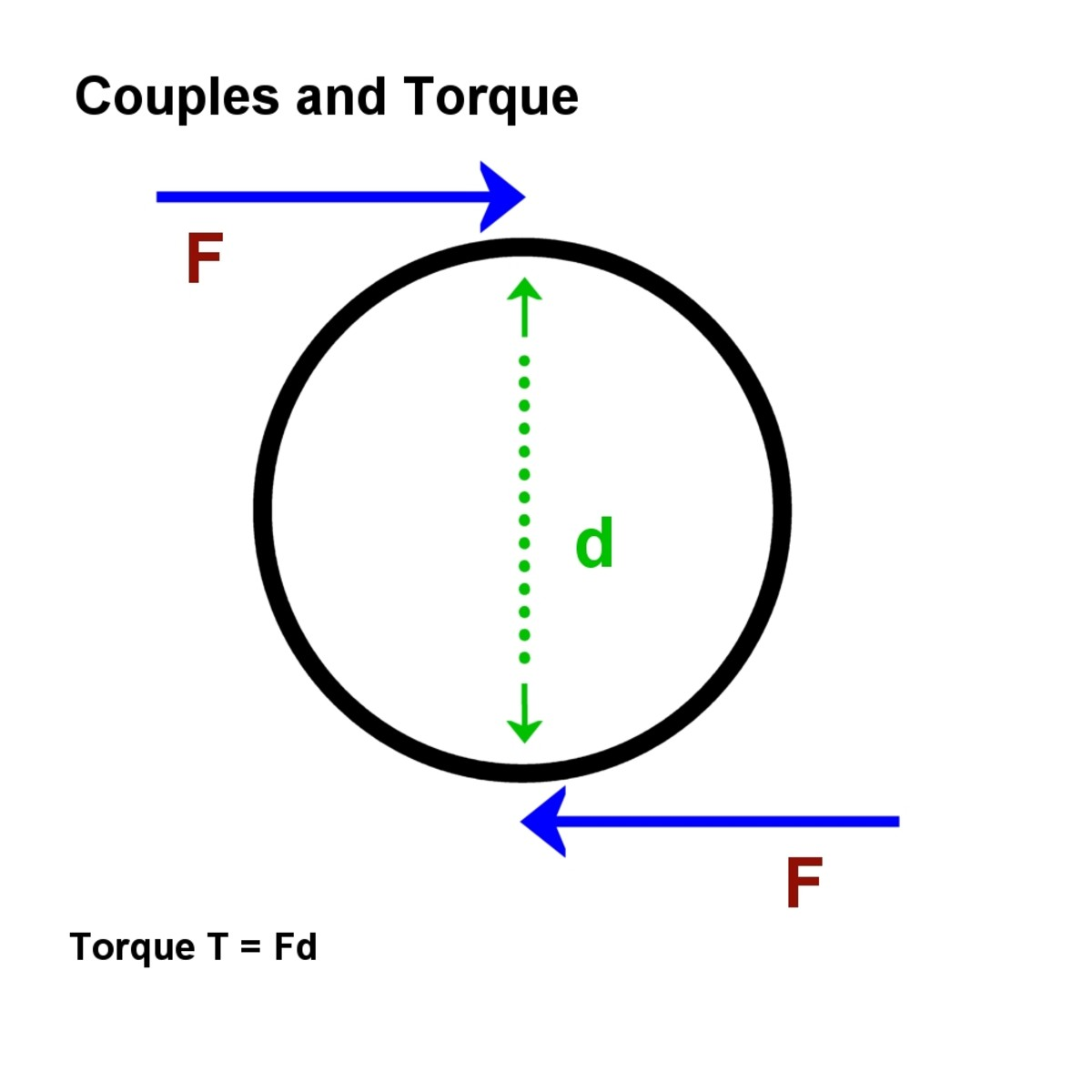 Two forces constitute a couple. The magnitude is the torque