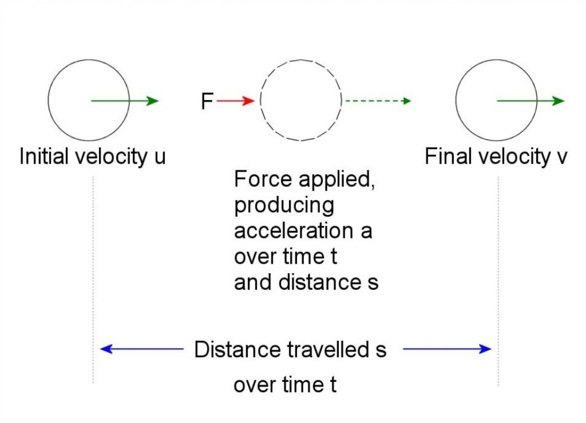 Acceleration of body. Force applied produces acceleration a over time t and  distance s.