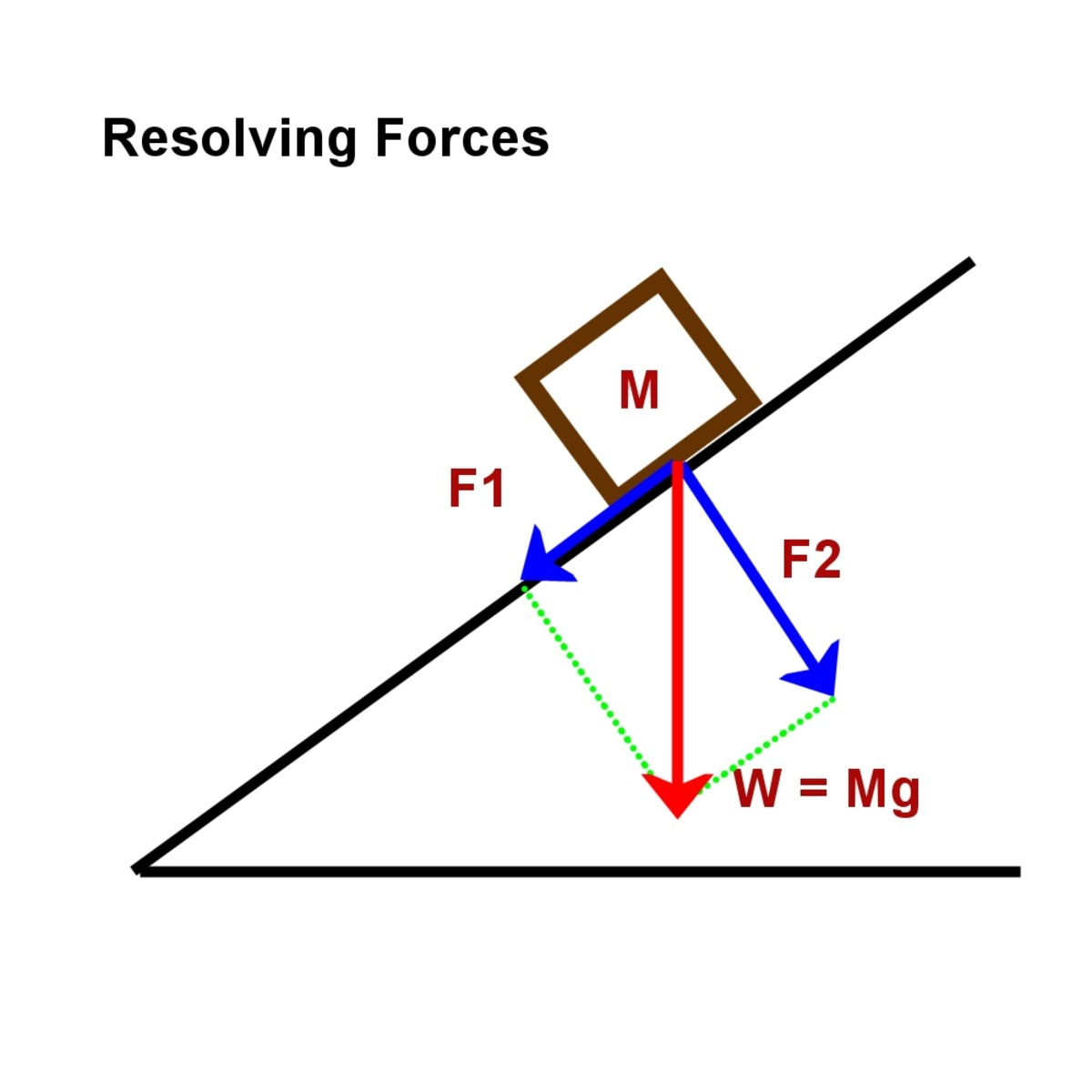 Resolving forces for a mass on a slope