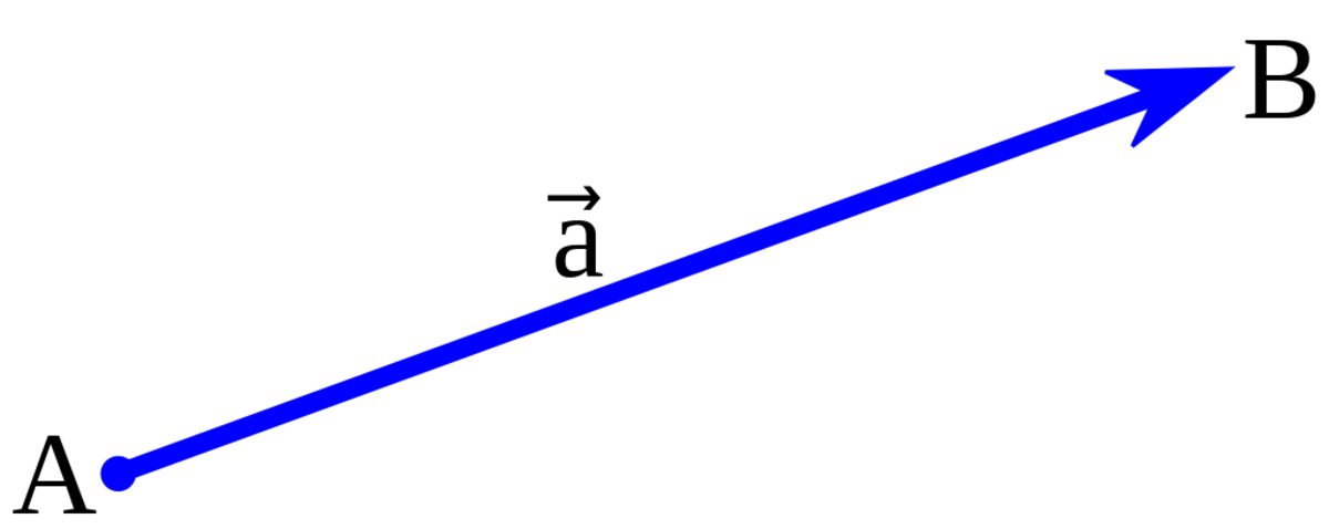 Graphical representation of a vector.