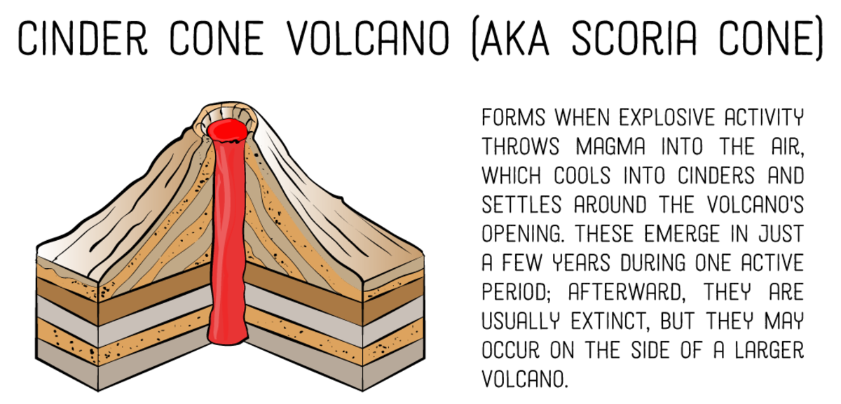 4 different types of volcanoes according to shape owlcationFissure Volcano Diagram Another Little Diagram To #2