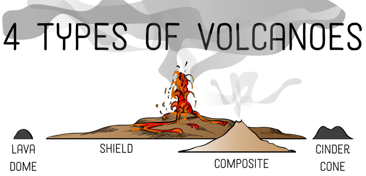 Learn the different types of volcanoes