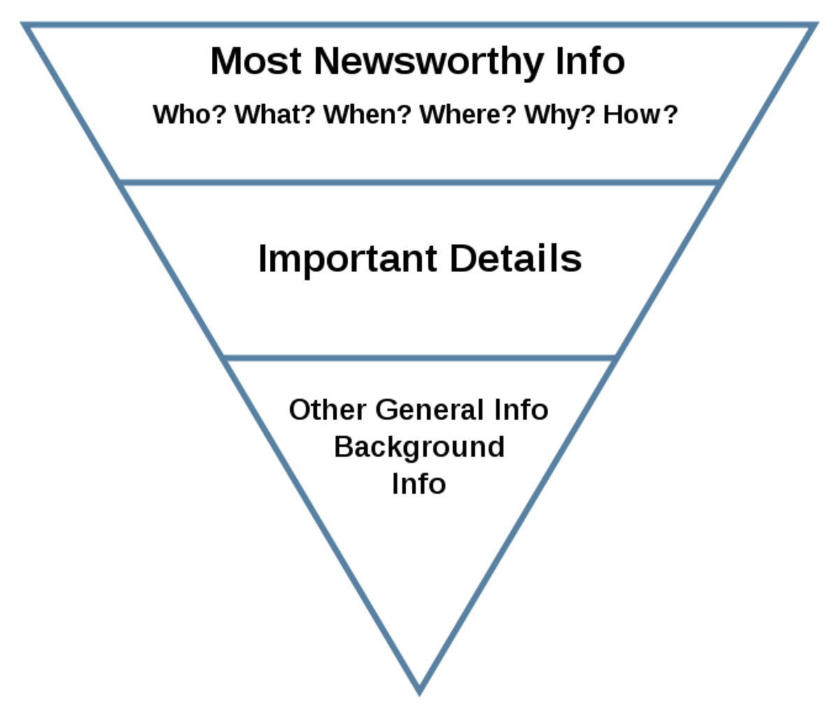 The inverted pyramid model used for newspaper articles