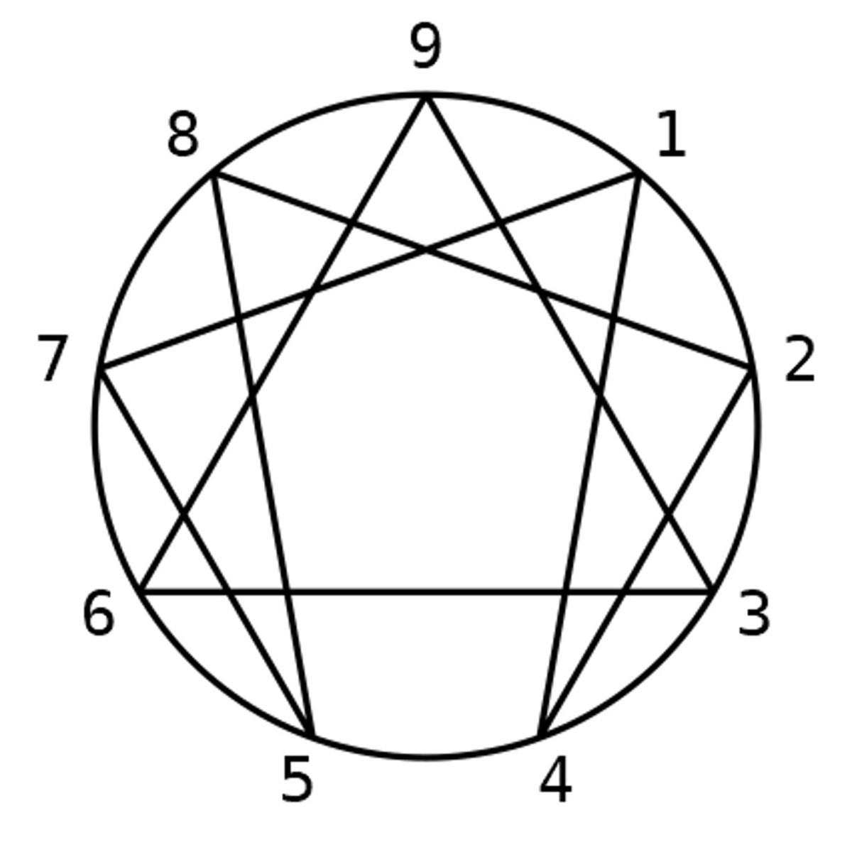 the-enneagram-as-a-tool-in-creating-fictional-characters
