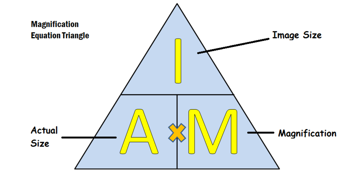 This formula triangle makes magnification calculations simple. Just cover the variable you are looking to calculate and the equation needed is shown.