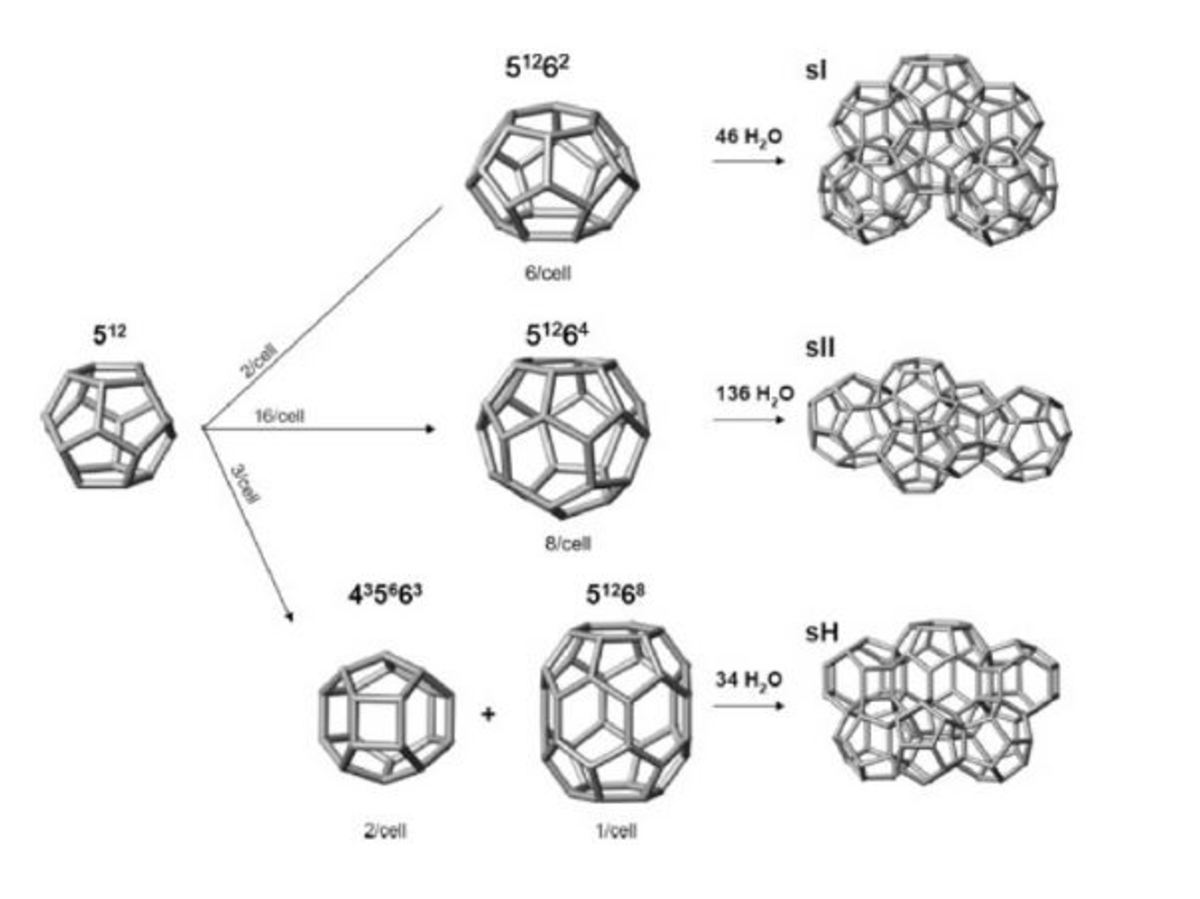 Different hydrate structures.